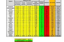 Covid-19: Bollettino Ufficiale della Protezione Civile (dati 01/04/2020
