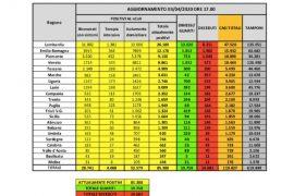 Covid-19: Bollettino Ufficiale della Protezione Civile (dati 03/04/2020)