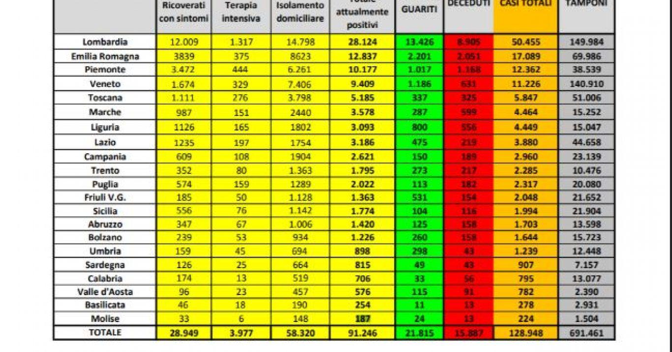 Covid-19: Bollettino Ufficiale della Protezione Civile (dati 05/04/2020)